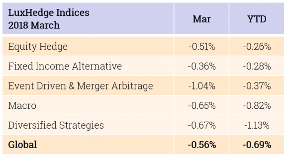 Indices March 2018