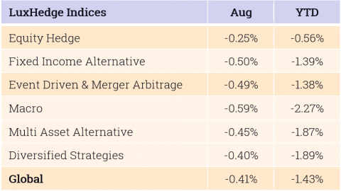 LuxHedge Indices - August